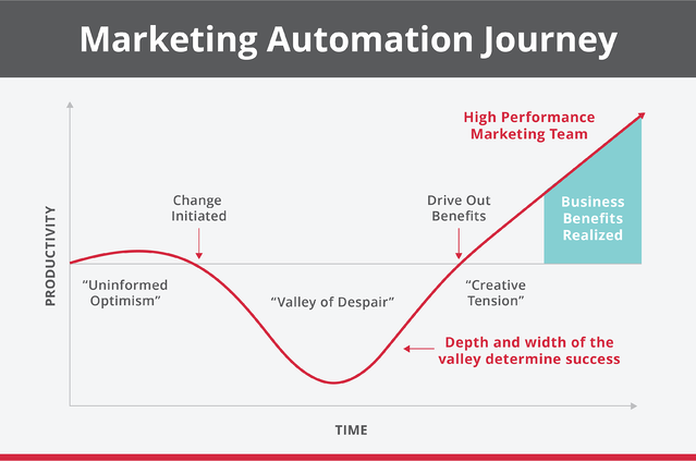 Marketing_Automation_Journey.png